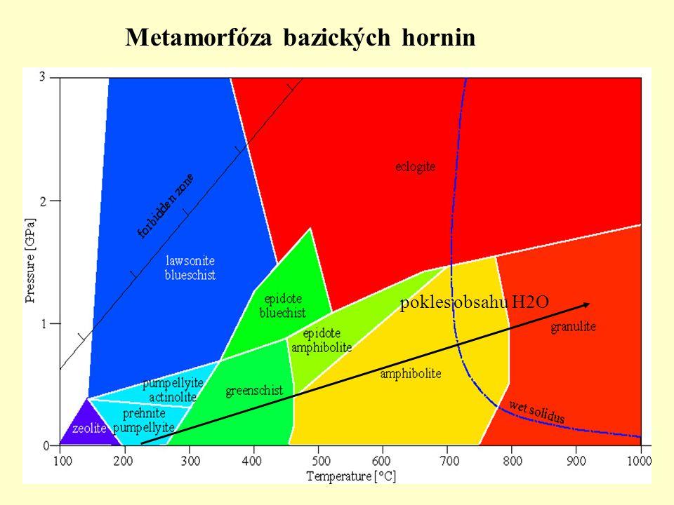 pokles obsahu H2O Metamorfóza bazických hornin
