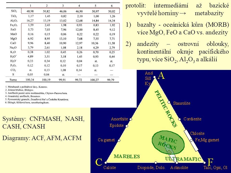 protolit: intermediární až bazické vyvřelé horniny →metabazity 1)bazalty - oceánická kůra (MORB) více MgO, FeO a CaO vs. andezity 2)andezity – ostrovn