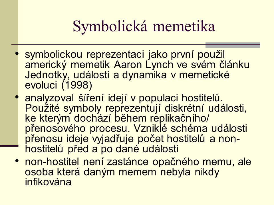 Symbolická memetika symbolickou reprezentaci jako první použil americký memetik Aaron Lynch ve svém článku Jednotky, události a dynamika v memetické evoluci (1998) analyzoval šíření idejí v populaci hostitelů.