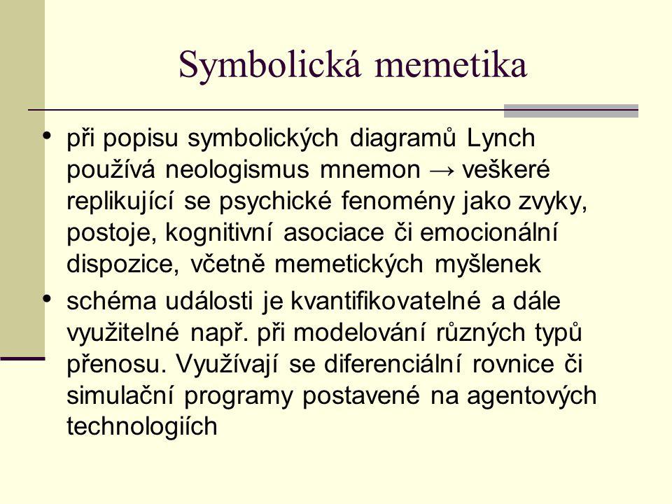 Symbolická memetika při popisu symbolických diagramů Lynch používá neologismus mnemon → veškeré replikující se psychické fenomény jako zvyky, postoje, kognitivní asociace či emocionální dispozice, včetně memetických myšlenek schéma události je kvantifikovatelné a dále využitelné např.