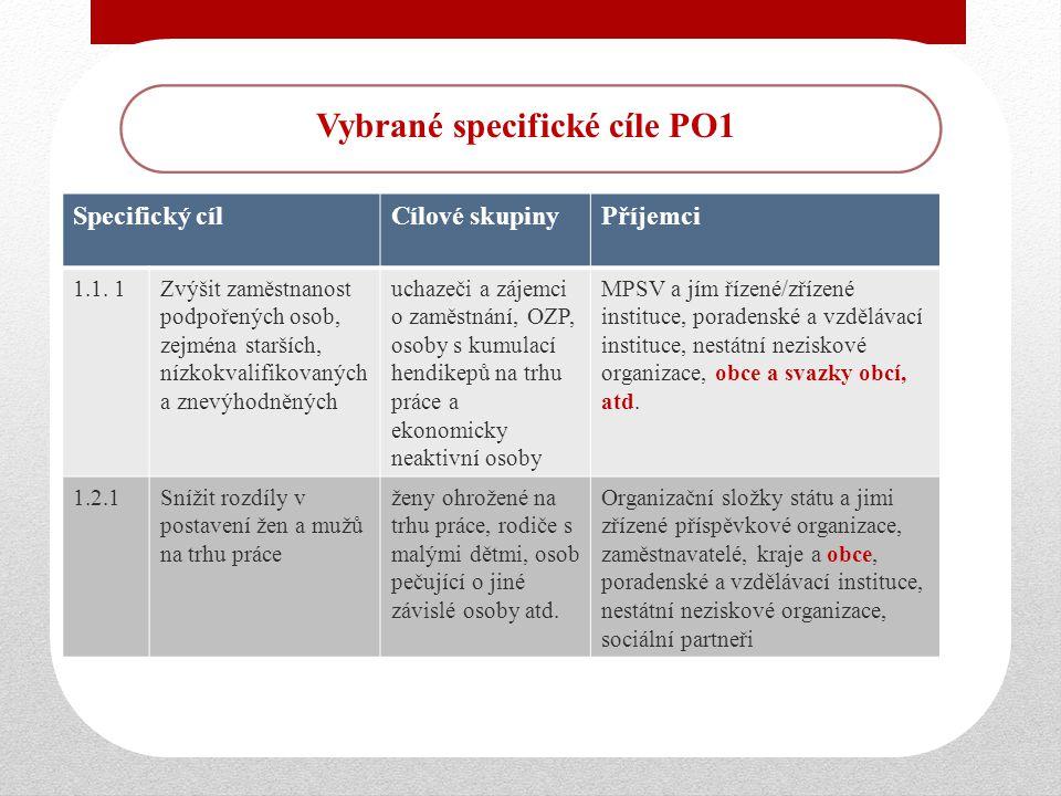 Vybrané specifické cíle PO1 Specifický cílCílové skupinyPříjemci 1.1.