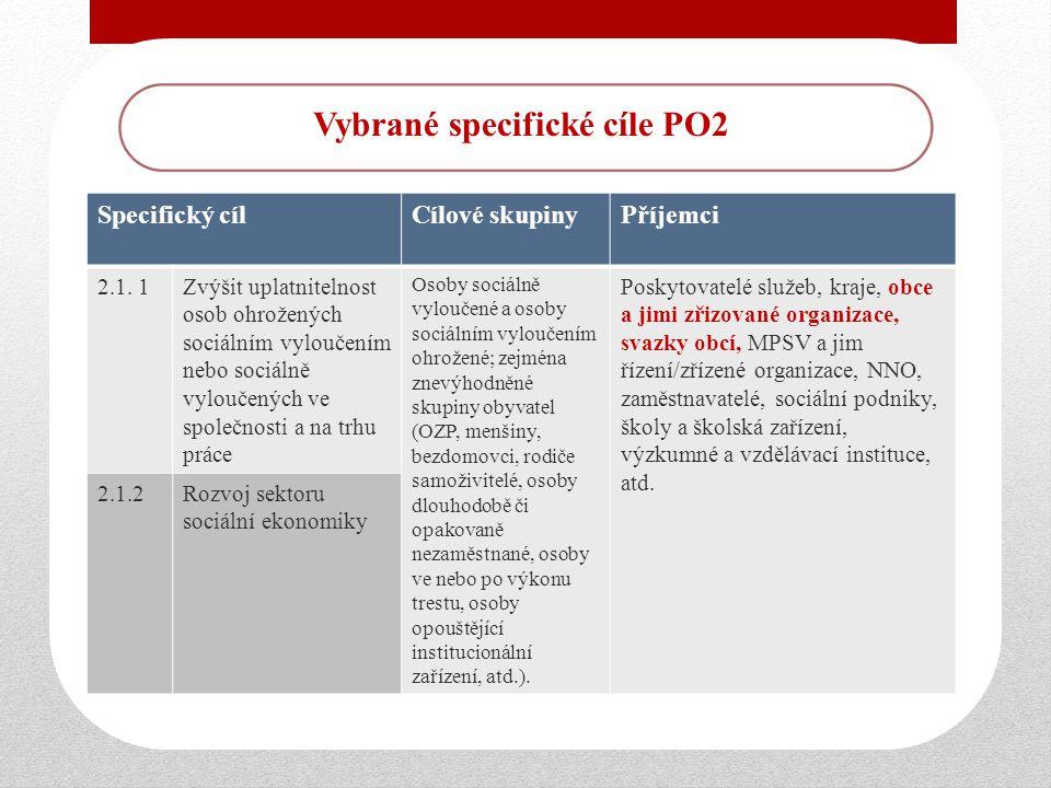 Vybrané specifické cíle PO2 Specifický cílCílové skupinyPříjemci 2.1.