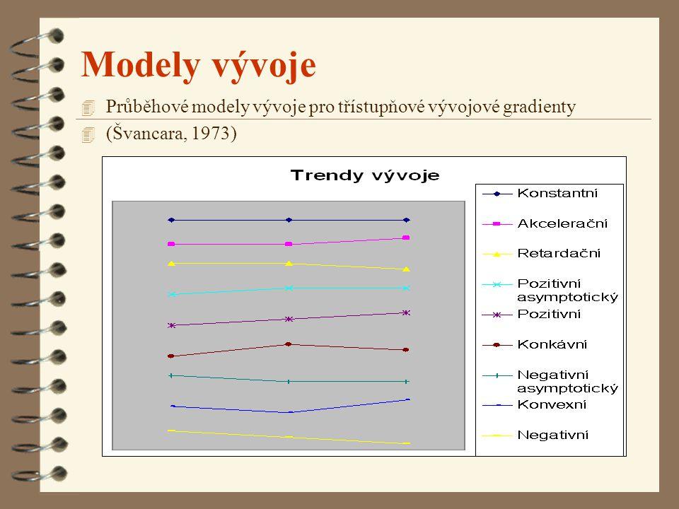 Modely vývoje 4 Průběhové modely vývoje pro třístupňové vývojové gradienty 4 (Švancara, 1973)