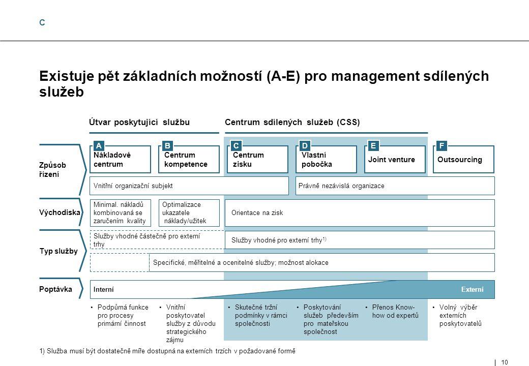 10 MUC- 97002- 143-02- 01_E.ppt Existuje pět základních možností (A-E) pro management sdílených služeb 1) Služba musí být dostatečně míře dostupná na externích trzích v požadované formě FDECBA ExterníInterní Volný výběr externích poskytovatelů Přenos Know- how od expertů Poskytování služeb především pro mateřskou společnost Skutečné tržní podmínky v rámci společnosti Vnitřní poskytovatel služby z důvodu strategického zájmu Podpůrná funkce pro procesy primární činnost Centrum sdílených služeb (CSS)Útvar poskytující službu Specifické, měřitelné a ocenitelné služby; možnost alokace Služby vhodné pro externí trhy 1) Služby vhodné částečně pro externí trhy Orientace na zisk Optimalizace ukazatele náklady/užitek Minimal.