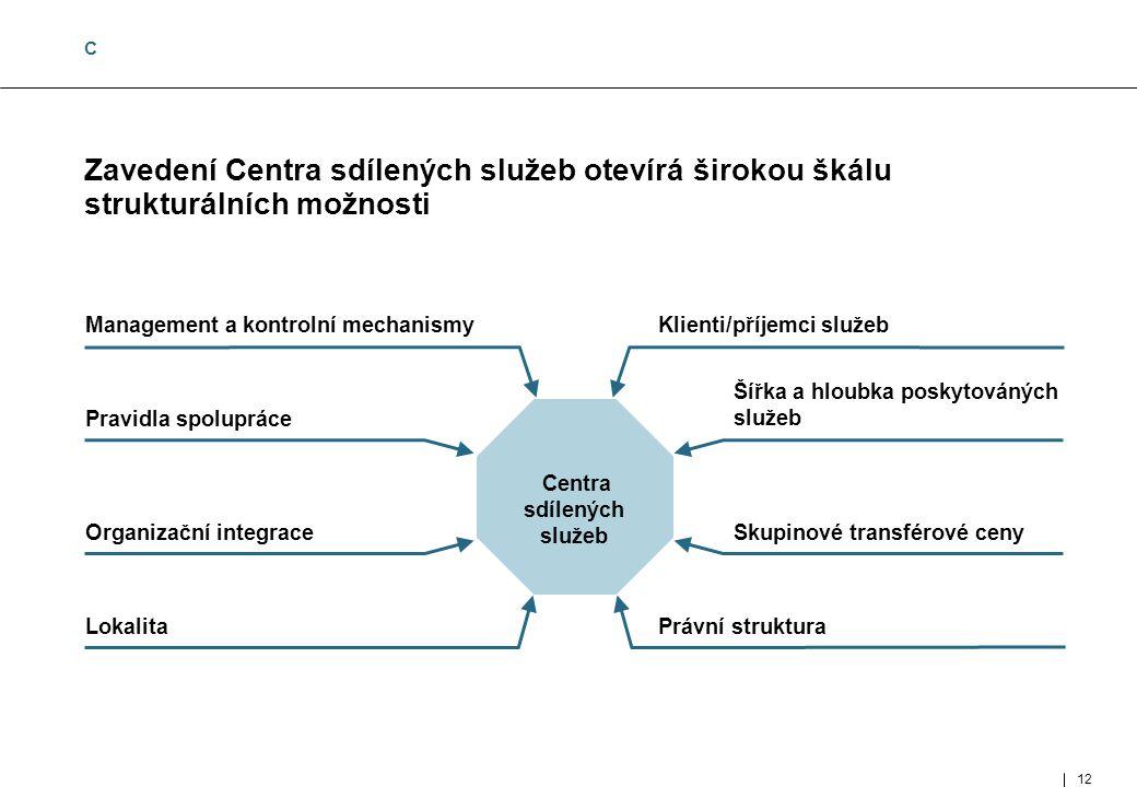 12 MUC- 97002- 143-02- 01_E.ppt Zavedení Centra sdílených služeb otevírá širokou škálu strukturálních možnosti Management a kontrolní mechanismyKlienti/příjemci služeb Centra sdílených služeb Pravidla spolupráce Šířka a hloubka poskytováných služeb Organizační integraceSkupinové transférové ceny LokalitaPrávní struktura C