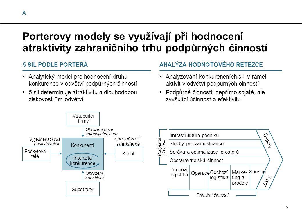 5 MUC- 95802- 464-01- 01-E Porterovy modely se využívají při hodnocení atraktivity zahraničního trhu podpůrných činností Analytický model pro hodnocení druhu konkurence v odvětví podpůrných činností 5 sil determinuje atraktivitu a dlouhodobou ziskovost Fm-odvětví 5 SIL PODLE PORTERA Analyzování konkurenčních sil v rámci aktivit v odvětví podpůrných činností Podpůrné činnosti: nepřímo spjaté, ale zvyšující účinnost a efektivitu ANALÝZA HODNOTOVÉHO ŘETĚZCE Vstupující firmy Substituty Klienti Poskytova- telé Konkurenti Intenzita konkurence Vyjednávací síla poskytovatele Vyjednávací síla klienta Ohrožení substitutů Ohrožení nově vstupujících firem Iinfrastruktura podniku Služby pro zaměstnance Správa a optimalizace prostorů Obstaravatelská činnost Příchozí logistika Operace Odchozí logistika Service Marke- ting a prodeje Zisky Úspory Podpůrně činnosti Primární činnosti A