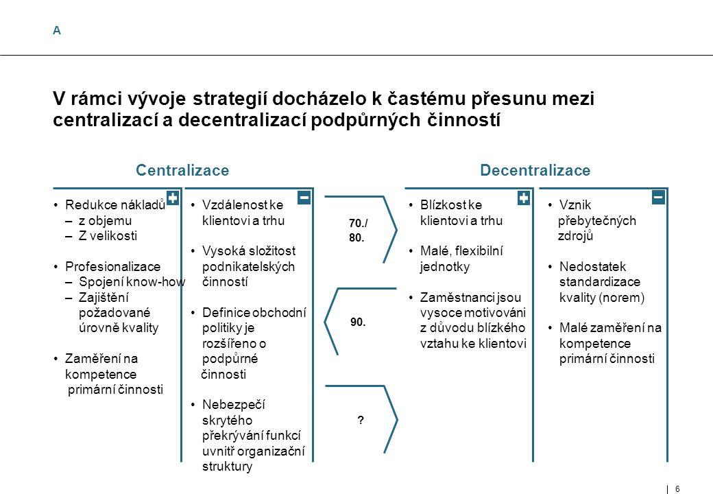 6 Vzdálenost ke klientovi a trhu Vysoká složitost podnikatelských činností Definice obchodní politiky je rozšířeno o podpůrné činnosti Nebezpečí skrytého překrývání funkcí uvnitř organizační struktury 6 MUC- 97002- 143-02- 01_E.ppt V rámci vývoje strategií docházelo k častému přesunu mezi centralizací a decentralizací podpůrných činností Redukce nákladů –z objemu –Z velikosti Profesionalizace –Spojení know-how –Zajištění požadované úrovně kvality Zaměření na kompetence primární činnosti CentralizaceDecentralizace Blízkost ke klientovi a trhu Malé, flexibilní jednotky Zaměstnanci jsou vysoce motivováni z důvodu blízkého vztahu ke klientovi Vznik přebytečných zdrojů Nedostatek standardizace kvality (norem) Malé zaměření na kompetence primární činnosti 70./ 80.