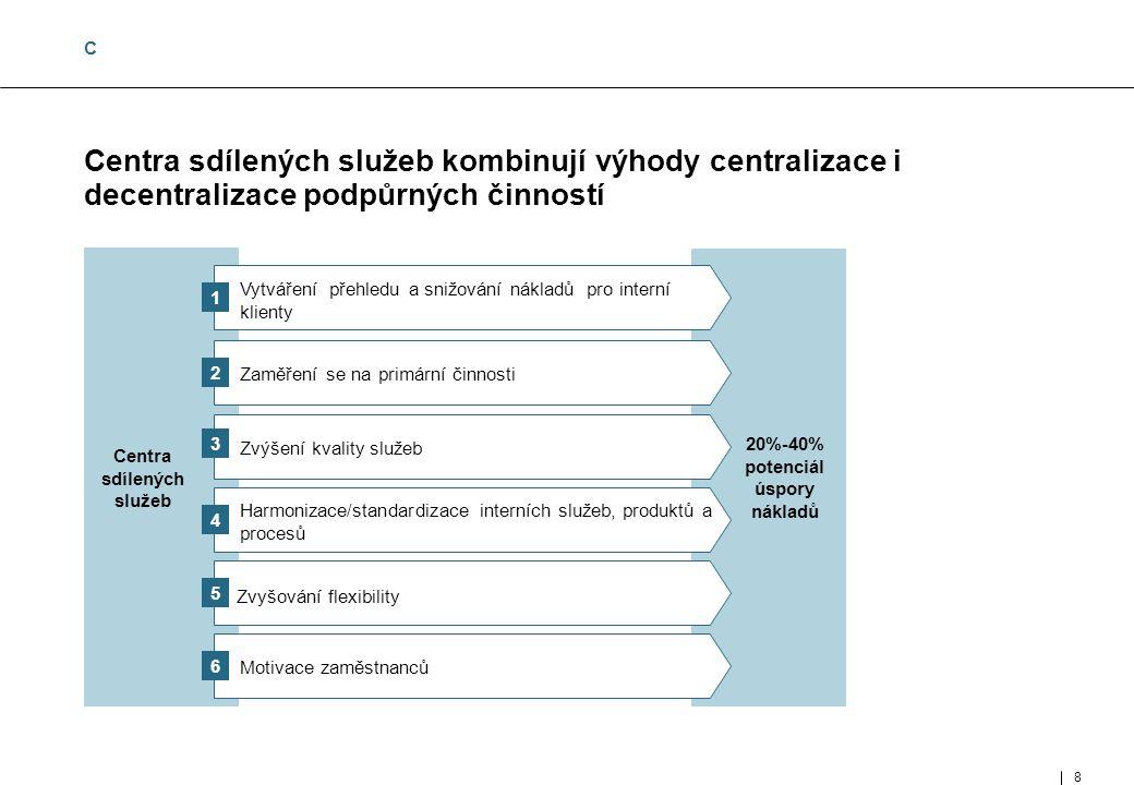 8 8 MUC- 97002- 143-02- 01_E.ppt Centra sdílených služeb kombinují výhody centralizace i decentralizace podpůrných činností Centra sdílených služeb Harmonizace/standardizace interních služeb, produktů a procesů Zvyšování flexibility Motivace zaměstnanců Vytváření přehledu a snižování nákladů pro interní klienty Zaměření se na primární činnosti 4 5 6 1 2 3 Zvýšení kvality služeb 20%-40% potenciál úspory nákladů C