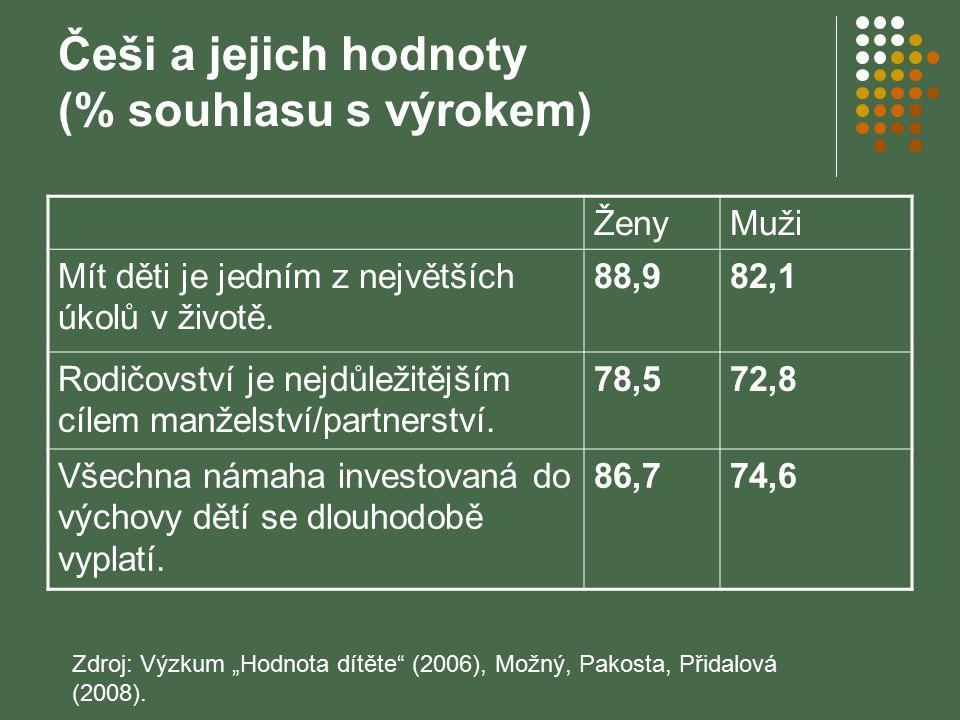 Češi a jejich hodnoty (% souhlasu s výrokem) ŽenyMuži Mít děti je jedním z největších úkolů v životě. 88,982,1 Rodičovství je nejdůležitějším cílem ma
