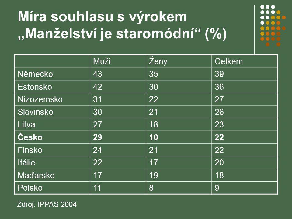 """Míra souhlasu s výrokem """"Manželství je staromódní"""" (%) MužiŽenyCelkem Německo433539 Estonsko423036 Nizozemsko312227 Slovinsko302126 Litva271823 Česko2"""