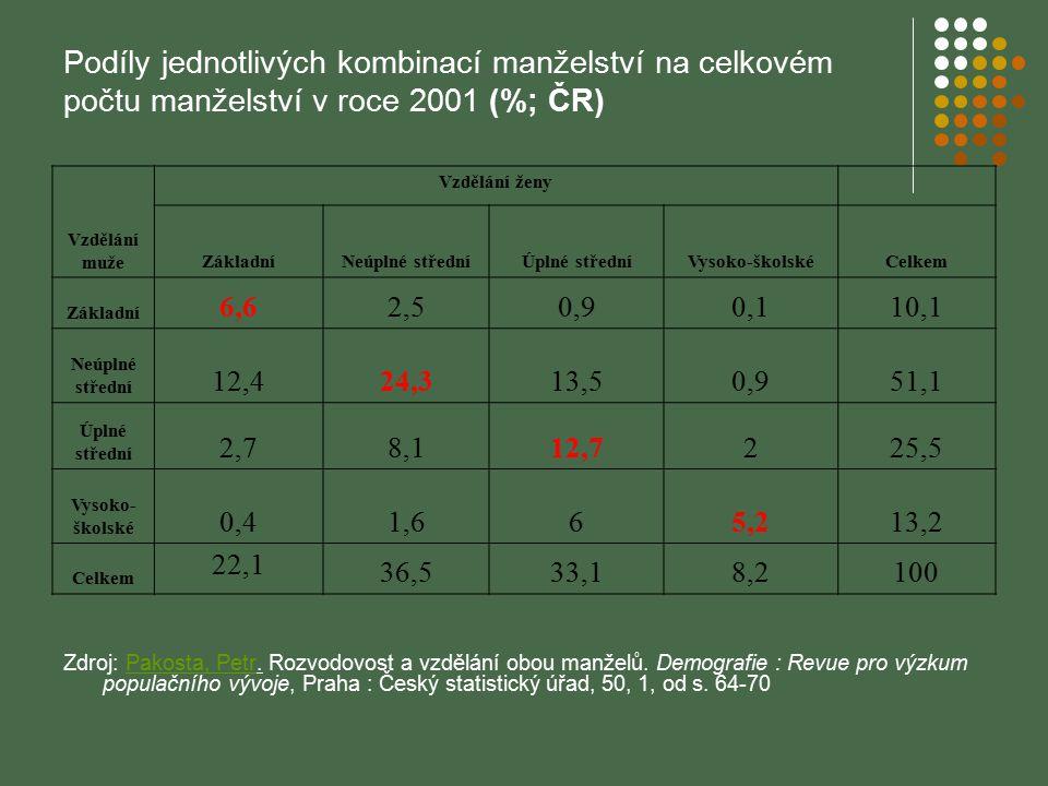 Podíly jednotlivých kombinací manželství na celkovém počtu manželství v roce 2001 (%; ČR) Zdroj: Pakosta, Petr. Rozvodovost a vzdělání obou manželů. D
