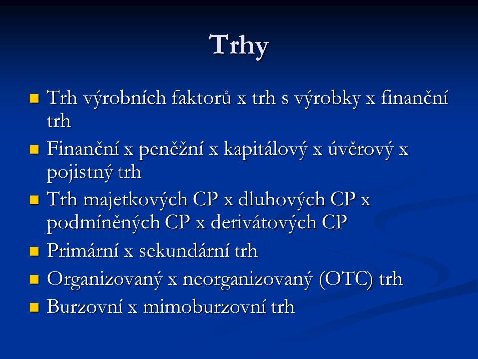 Trhy Trh výrobních faktorů x trh s výrobky x finanční trh Trh výrobních faktorů x trh s výrobky x finanční trh Finanční x peněžní x kapitálový x úvěrový x pojistný trh Finanční x peněžní x kapitálový x úvěrový x pojistný trh Trh majetkových CP x dluhových CP x podmíněných CP x derivátových CP Trh majetkových CP x dluhových CP x podmíněných CP x derivátových CP Primární x sekundární trh Primární x sekundární trh Organizovaný x neorganizovaný (OTC) trh Organizovaný x neorganizovaný (OTC) trh Burzovní x mimoburzovní trh Burzovní x mimoburzovní trh