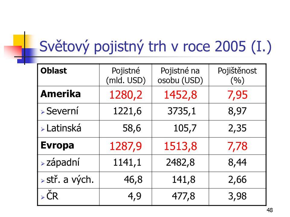48 Světový pojistný trh v roce 2005 (I.) OblastPojistné (mld.
