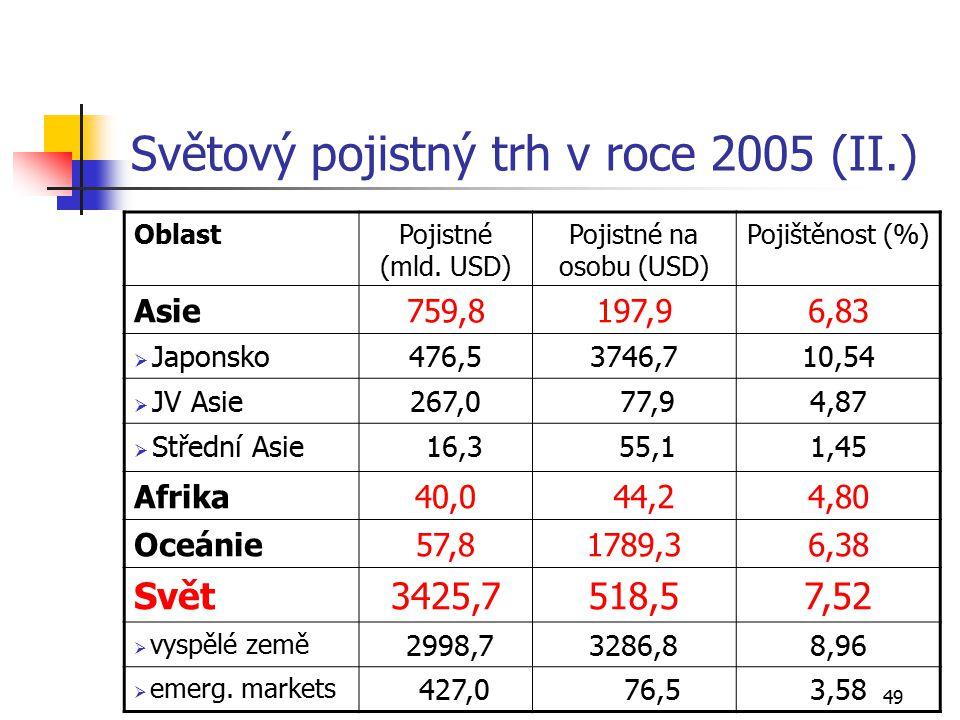 49 Světový pojistný trh v roce 2005 (II.) OblastPojistné (mld. USD) Pojistné na osobu (USD) Pojištěnost (%) Asie759,8197,96,83  Japonsko476,53746,710