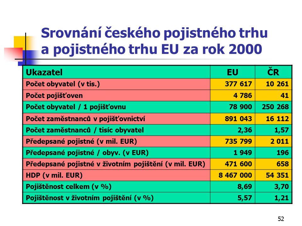 52 Srovnání českého pojistného trhu a pojistného trhu EU za rok 2000 UkazatelEUČRČR Počet obyvatel (v tis.)377 61710 261 Počet pojišťoven4 78641 Počet obyvatel / 1 pojišťovnu78 900250 268 Počet zaměstnanců v pojišťovnictví891 04316 112 Počet zaměstnanců / tisíc obyvatel2,361,57 Předepsané pojistné (v mil.