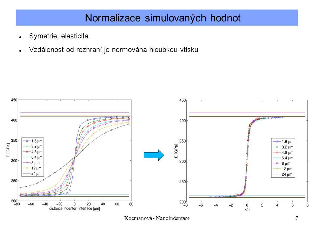 Kocmanová - Nanoindentace7 Symetrie, elasticita Vzdálenost od rozhraní je normována hloubkou vtisku Normalizace simulovaných hodnot