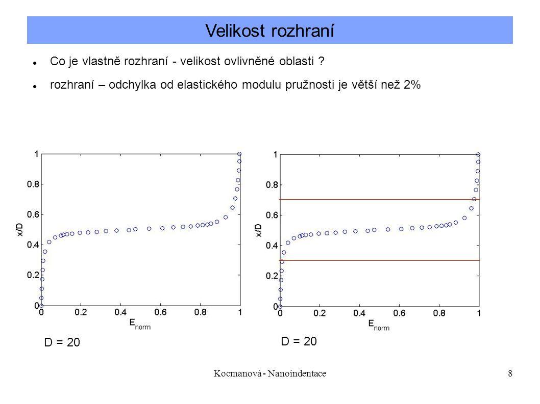 Kocmanová - Nanoindentace8 Co je vlastně rozhraní - velikost ovlivněné oblasti .