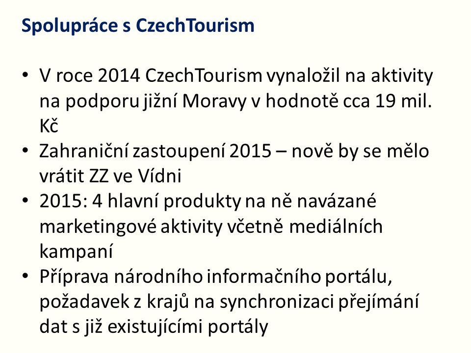 Spolupráce s CzechTourism V roce 2014 CzechTourism vynaložil na aktivity na podporu jižní Moravy v hodnotě cca 19 mil. Kč Zahraniční zastoupení 2015 –