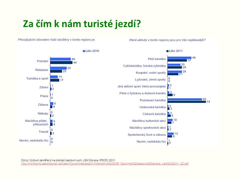 Za čím k nám turisté jezdí? Zdroj: Výzkum zaměřený na domácí cestovní ruch, Jižní Morava, IPSOS, 2011 http://monitoring.czechtourism.cz/CzechTourism/r
