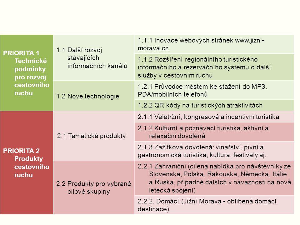 PRIORITA 1 Technické podmínky pro rozvoj cestovního ruchu 1.1 Další rozvoj stávajících informačních kanálů 1.1.1 Inovace webových stránek www.jizni- m