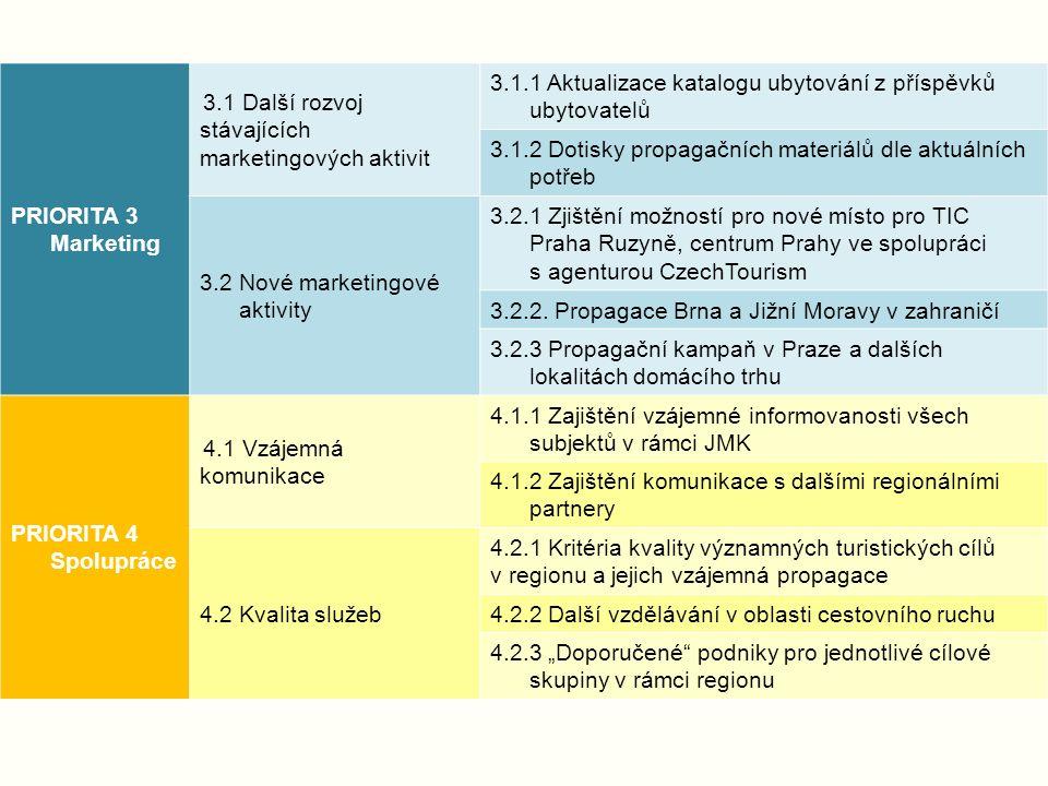 Financování + projekty Příspěvky zakládajících organizací: JMK 3 000 000 Kč ročně MMB 2 000 000 Kč ročně Projekty: cca 70-80 % ročních výdajů Další způsob financování: Zákon o cestovním ruchu Komerční činnost – vhodné formy