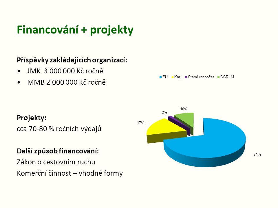 Financování + projekty Příspěvky zakládajících organizací: JMK 3 000 000 Kč ročně MMB 2 000 000 Kč ročně Projekty: cca 70-80 % ročních výdajů Další zp