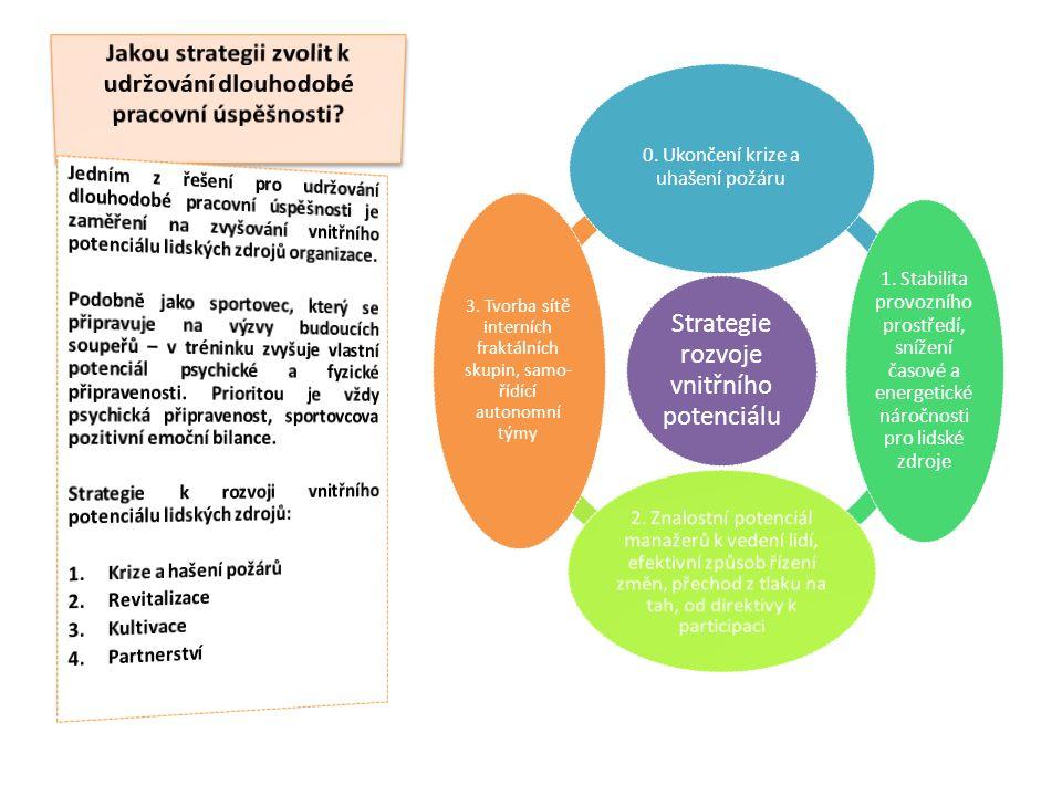 Strategie rozvoje vnitřního potenciálu 0. Ukončení krize a uhašení požáru 1.