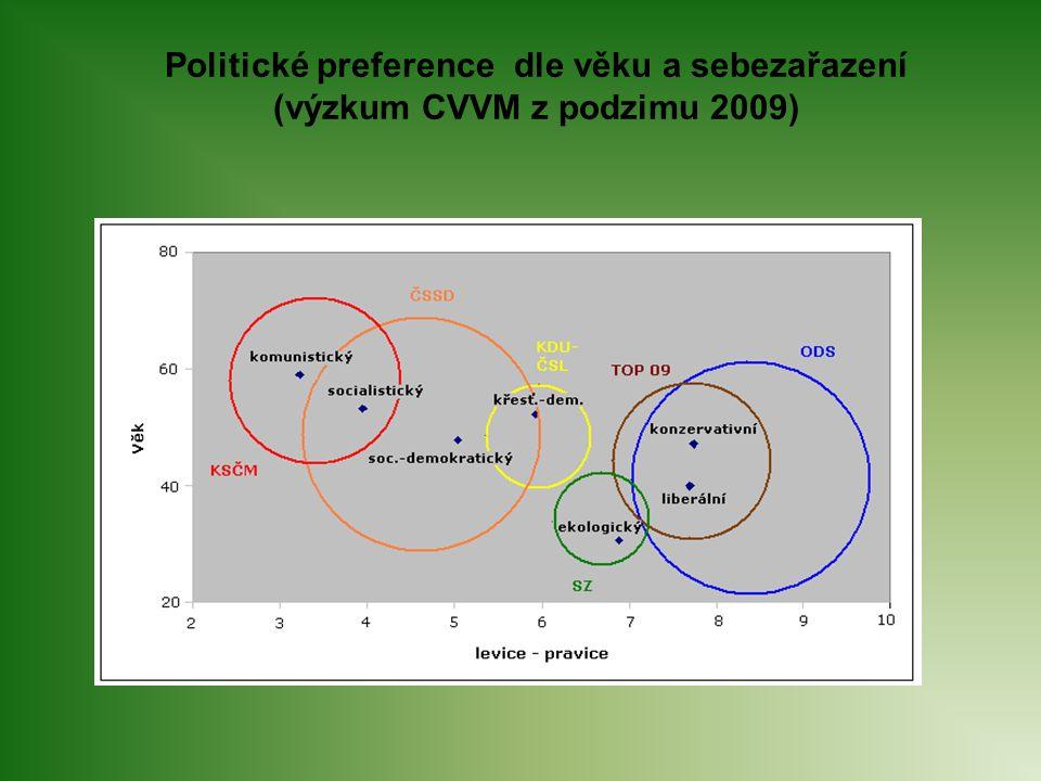 Politické preference dle věku a sebezařazení (výzkum CVVM z podzimu 2009)