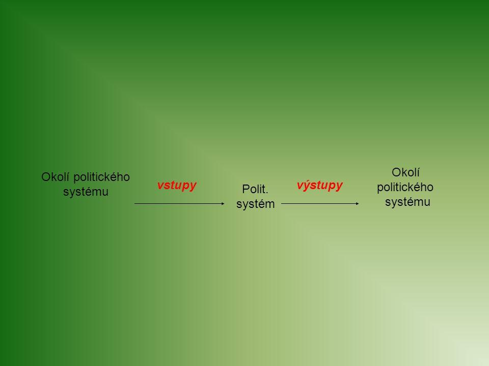 Okolí politického systému Polit. systém Okolí politického systému vstupyvýstupy