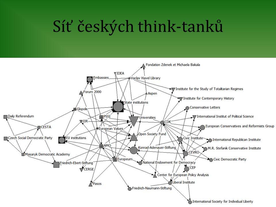 Síť českých think-tanků