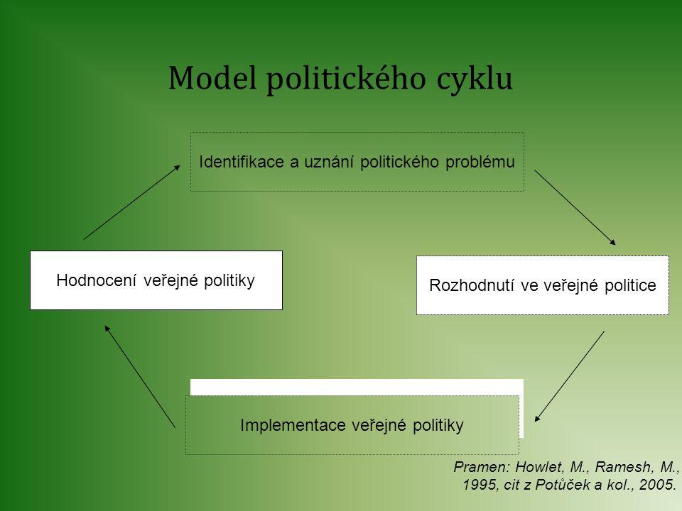 Identifikace a uznání politického problému Hodnocení veřejné politiky Rozhodnutí ve veřejné politice Implementace veřejné politiky Model politického c