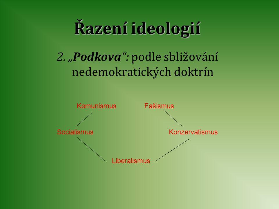 """Řazení ideologií 2. """"Podkova"""": podle sbližování nedemokratických doktrín Komunismus Socialismus Liberalismus Konzervatismus Fašismus"""