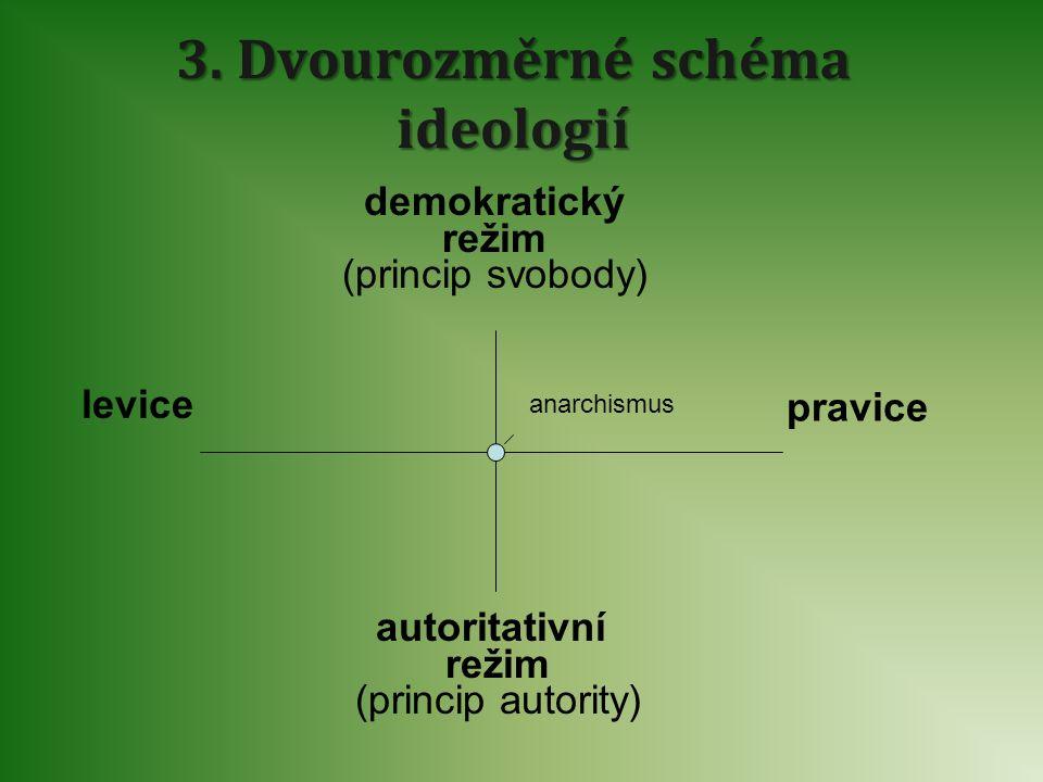 3. Dvourozměrné schéma ideologií demokratický režim (princip svobody) autoritativní režim (princip autority) levice pravice anarchismus