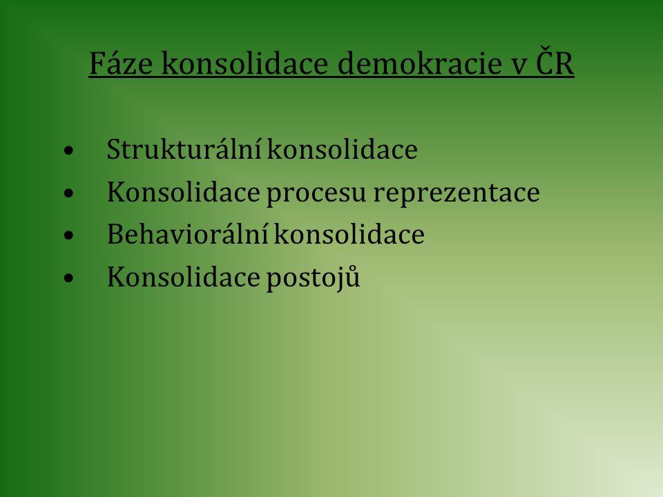 Fáze konsolidace demokracie v ČR Strukturální konsolidace Konsolidace procesu reprezentace Behaviorální konsolidace Konsolidace postojů