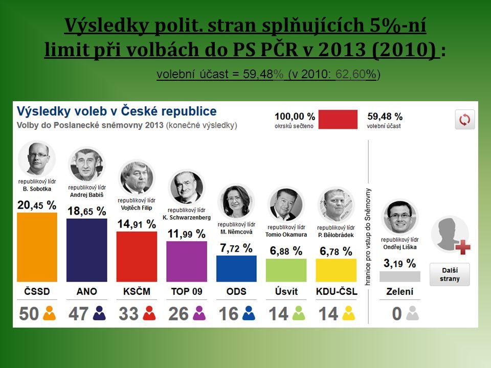 Výsledky polit. stran splňujících 5%-ní limit při volbách do PS PČR v 2013 (2010) : volební účast = 59,48% (v 2010: 62,60%)
