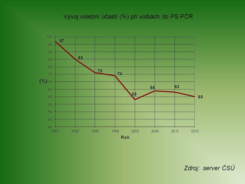 Vývoj volební účasti (%) při volbách do PS PČR Zdroj: server ČSÚ