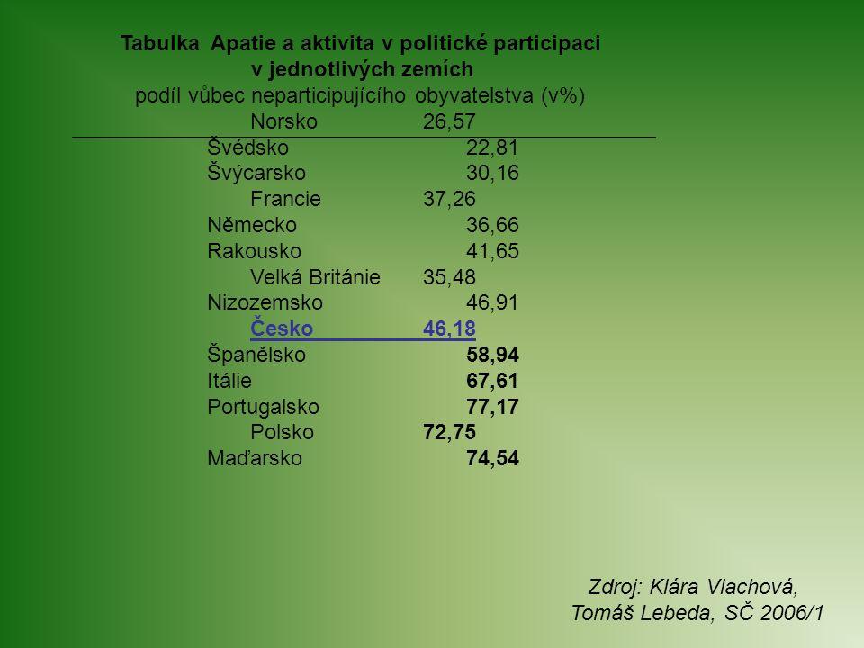 Tabulka Apatie a aktivita v politické participaci v jednotlivých zemích podíl vůbec neparticipujícího obyvatelstva (v%) Norsko 26,57 Švédsko 22,81 Švý