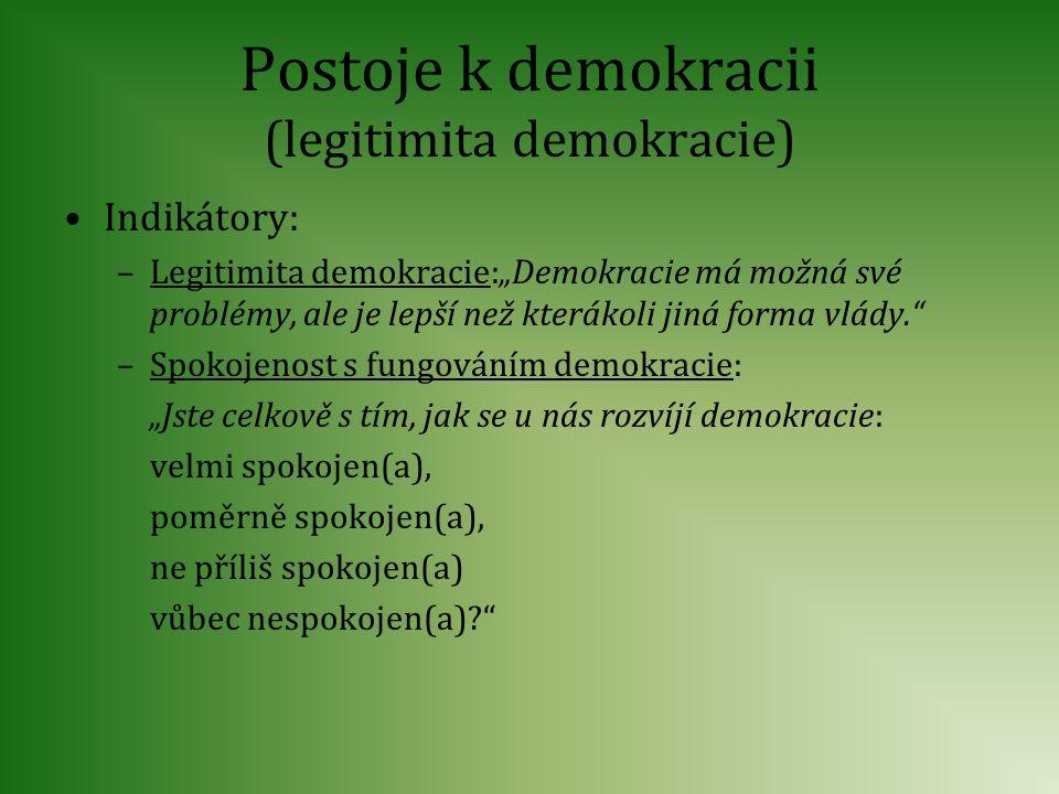 """Postoje k demokracii (legitimita demokracie) Indikátory: –Legitimita demokracie:""""Demokracie má možná své problémy, ale je lepší než kterákoli jiná for"""