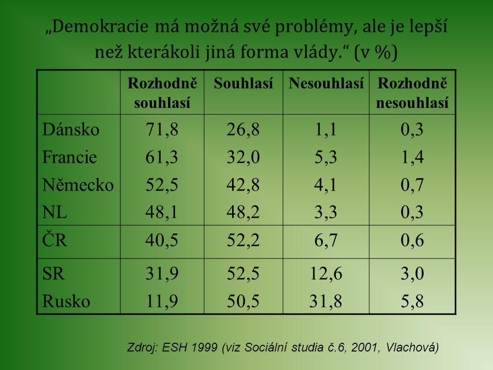 """""""Demokracie má možná své problémy, ale je lepší než kterákoli jiná forma vlády."""" (v %) Rozhodně souhlasí SouhlasíNesouhlasíRozhodně nesouhlasí Dánsko"""