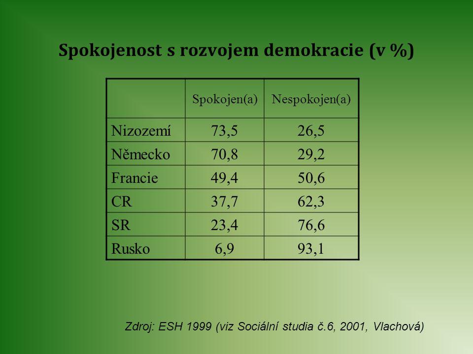 Spokojenost s rozvojem demokracie (v %) Spokojen(a)Nespokojen(a) Nizozemí73,526,5 Německo70,829,2 Francie49,450,6 CR37,762,3 SR23,476,6 Rusko6,993,1 Z