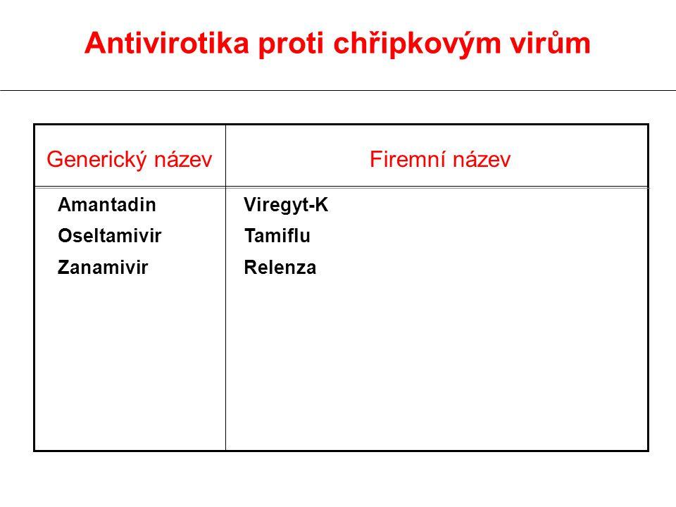 Generický název Firemní název Amantadin Oseltamivir Zanamivir Viregyt-K Tamiflu Relenza Antivirotika proti chřipkovým virům