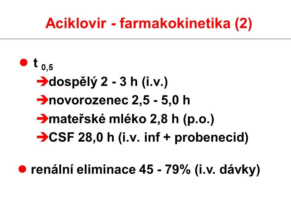 Aciklovir - farmakokinetika (2) l t 0,5 è dospělý 2 - 3 h (i.v.) è novorozenec 2,5 - 5,0 h è mateřské mléko 2,8 h (p.o.) è CSF 28,0 h (i.v. inf + prob