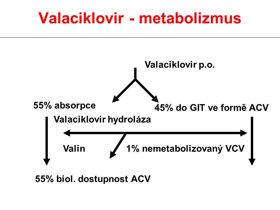 Valaciklovir - metabolizmus Valaciklovir p.o. 45% do GIT ve formě ACV 55% absorpce Valaciklovir hydroláza Valin1% nemetabolizovaný VCV 55% biol. dostu