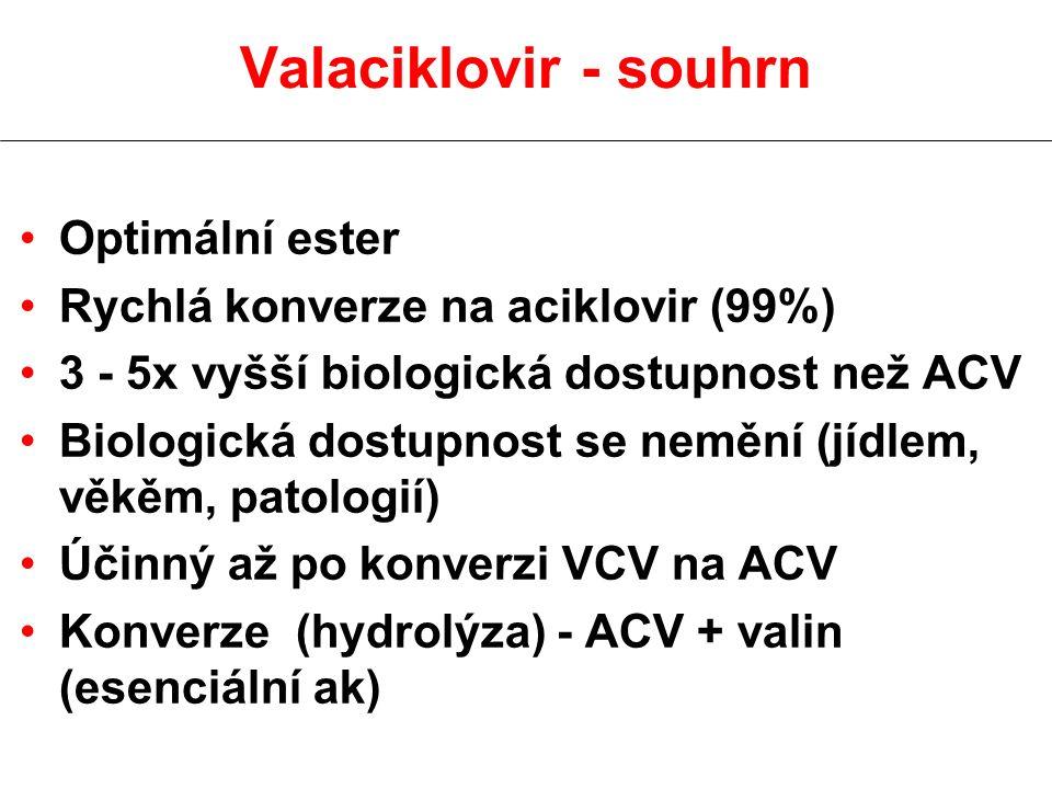 Valaciklovir - souhrn Optimální ester Rychlá konverze na aciklovir (99%) 3 - 5x vyšší biologická dostupnost než ACV Biologická dostupnost se nemění (j