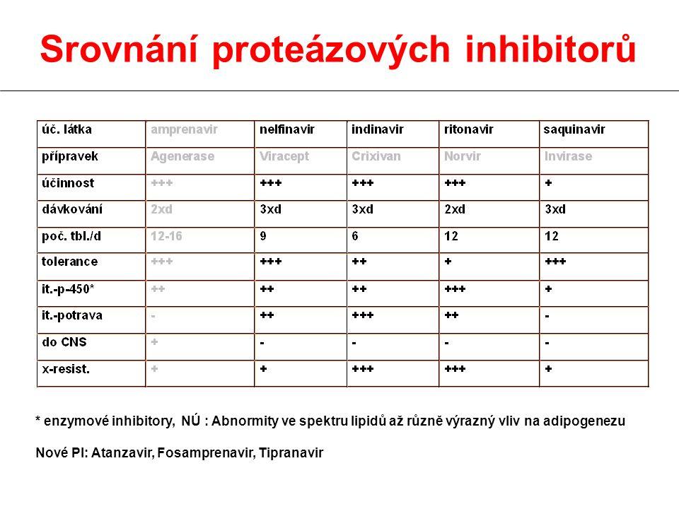 Srovnání proteázových inhibitorů * enzymové inhibitory, NÚ : Abnormity ve spektru lipidů až různě výrazný vliv na adipogenezu Nové PI: Atanzavir, Fosa