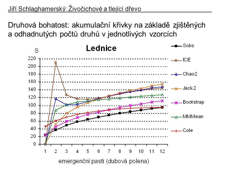 Druhová bohatost: akumulační křivky na základě zjištěných a odhadnutých počtů druhů v jednotlivých vzorcích Jiří Schlaghamerský: Živočichové a tlející dřevo