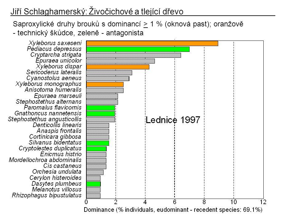 Jiří Schlaghamerský: Živočichové a tlející dřevo Saproxylické druhy brouků s dominancí > 1 % (oknová past); oranžově - technický škůdce, zeleně - antagonista