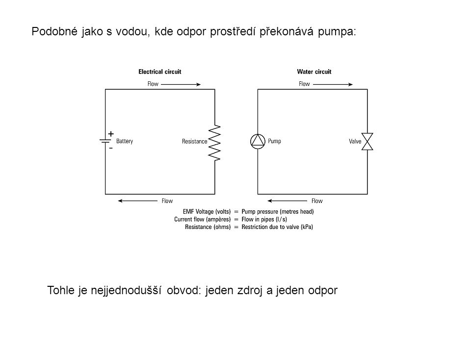Podobné jako s vodou, kde odpor prostředí překonává pumpa: Tohle je nejjednodušší obvod: jeden zdroj a jeden odpor