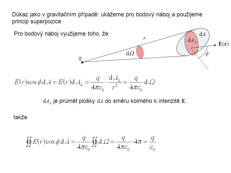 Důkaz jako v gravitačním případě: ukážeme pro bodový náboj a použijeme princip superpozice Pro bodový náboj využijeme toho, že takže dAdA dAdA r dd E(r)E(r) q  dA  je průmět plošky dA do směru kolmého k intenzitě E.