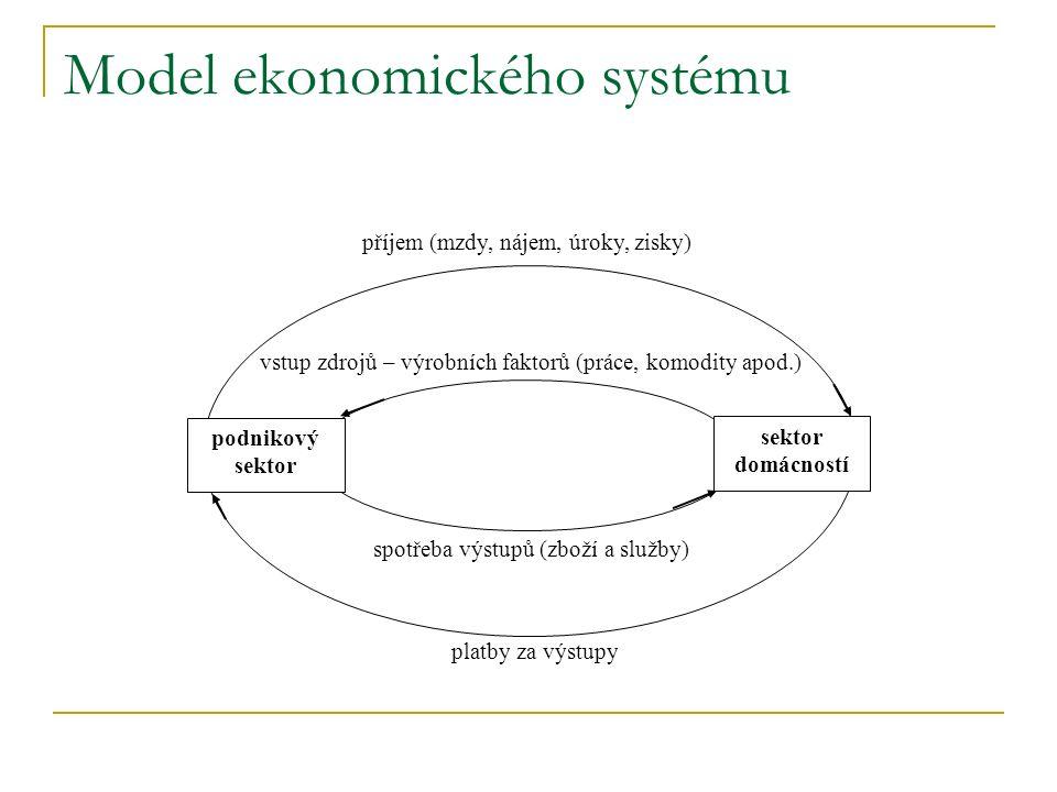 Model ekonomického systému podnikový sektor sektor domácností příjem (mzdy, nájem, úroky, zisky) platby za výstupy spotřeba výstupů (zboží a služby) vstup zdrojů – výrobních faktorů (práce, komodity apod.)